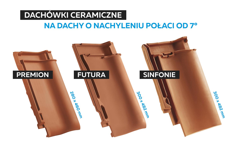 Dachówki ceramiczne na dachy o nachyleniu połaci od 7° - rys. 1