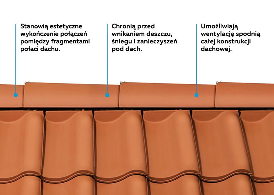 Jaką funkcję na dachu pełnią gąsiory?