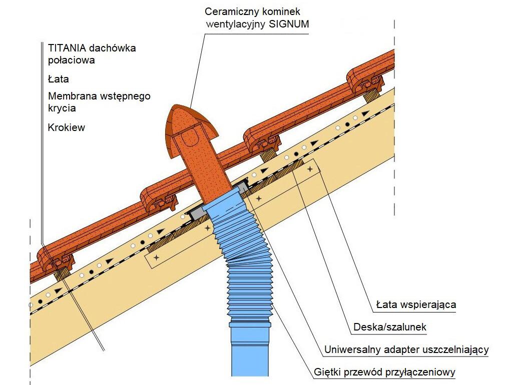 Montaż ceramicznego kominka odpowietrzającego instalację sanitarną SIGNUM